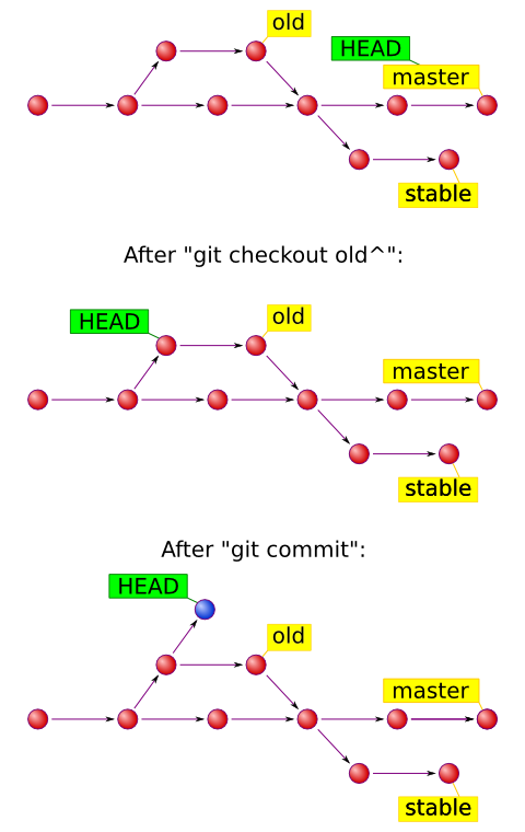 Git with detached HEAD