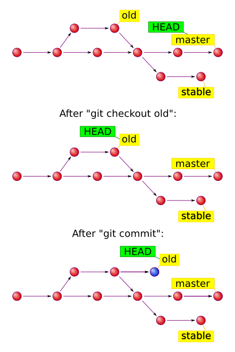 Git with branch HEAD
