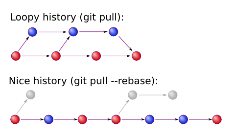 Git loopy and normal history